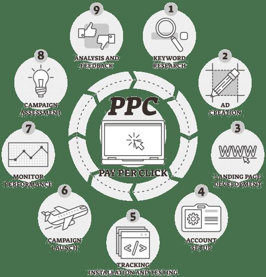 Περιγραφή της διαδικασίας σε εκστρατείες διαφημίσεων PPC